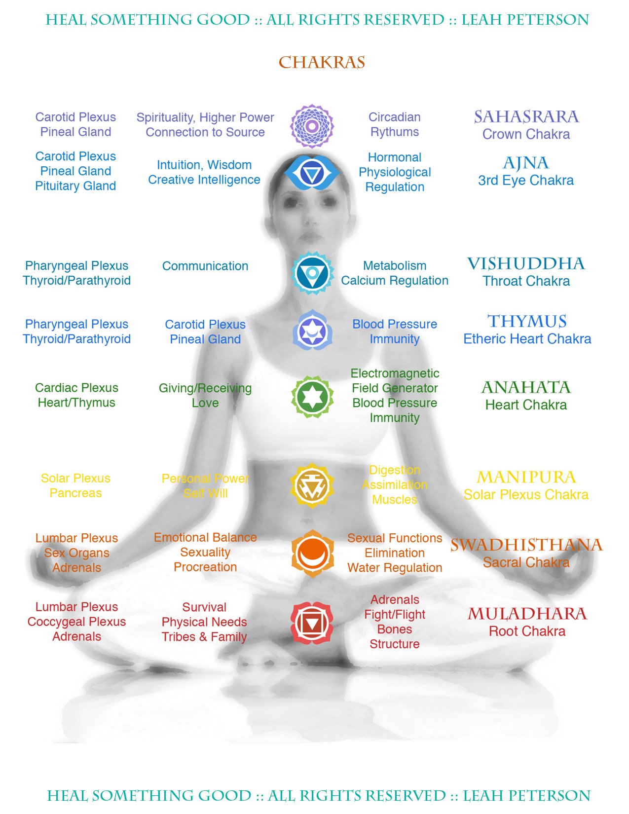 Herbs Chart Chart Chakras Heal Something Good